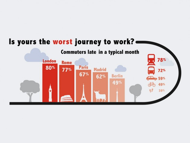 Ford's European Commuter Survey