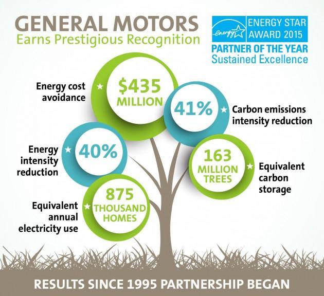 GM named 2015 ENERGY STAR Partner of the Year