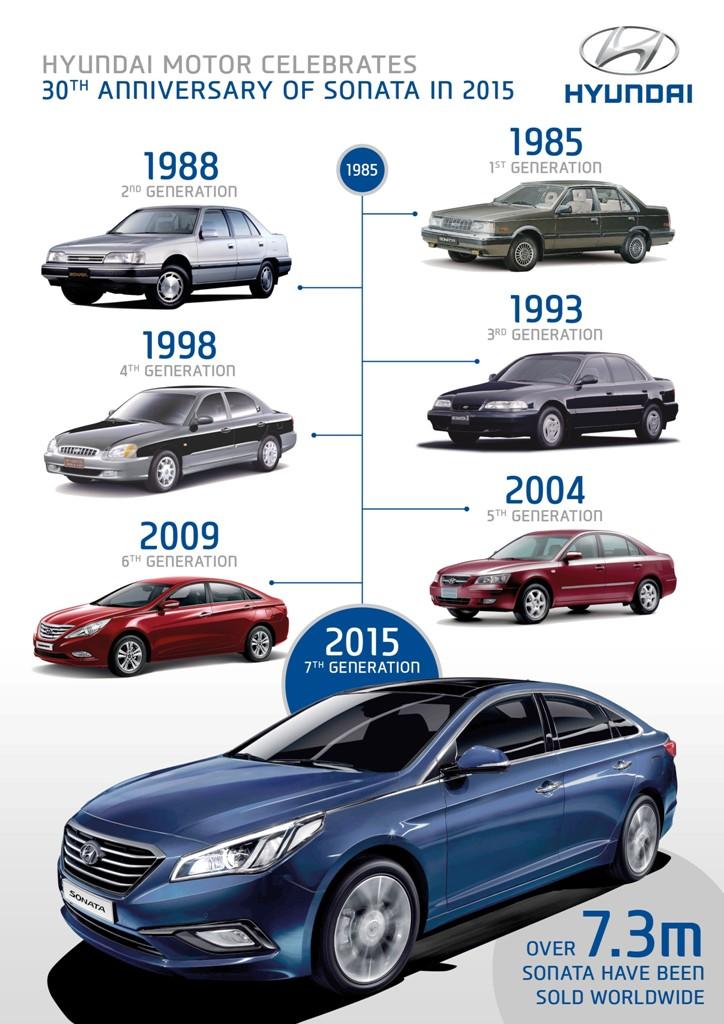 Hyundai Sonata History 30 Years Of Beautiful Melodies