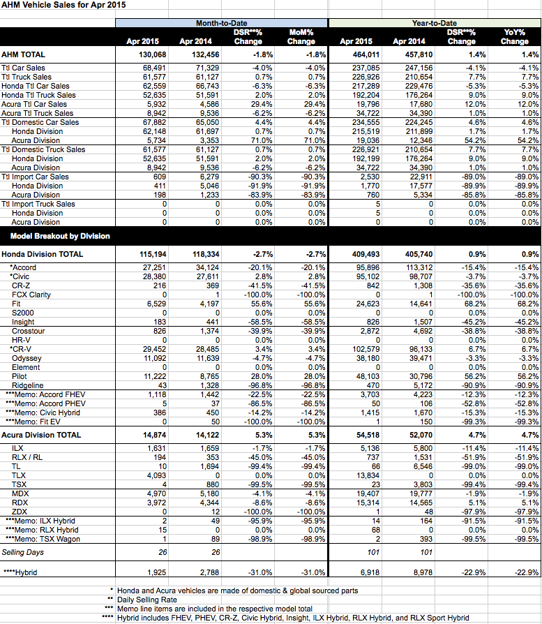 Honda and Acura 2015 April Sales