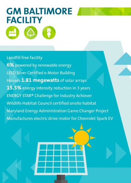 General Motors Baltimore Complex Chevy Spark EV infographic