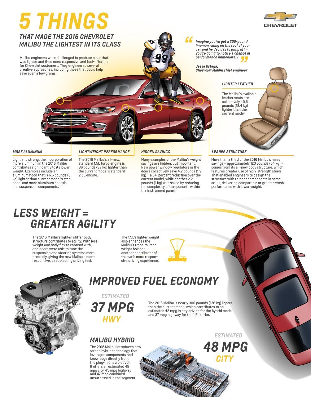 2016 Chevy Malibu weight infographic