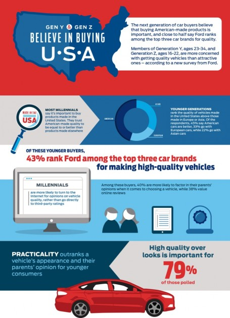 Ford Infographic  sc 1 st  The News Wheel & Study: Gen Y Gen Z Shoppers Love Ford America | The News Wheel markmcfarlin.com