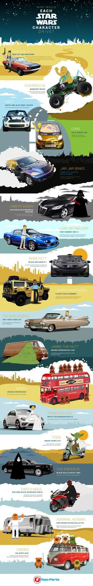 what would the characters of star wars drive - star wars infographic