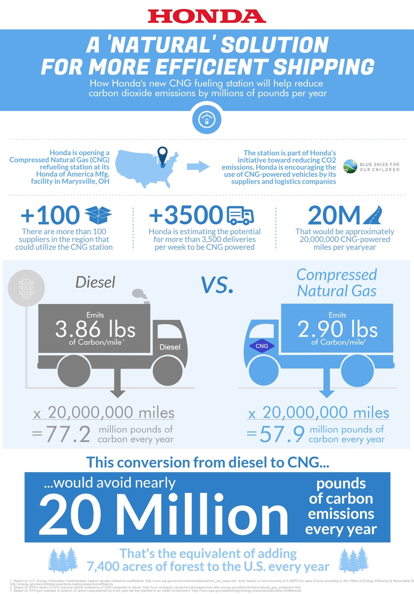 Honda CNG infographic