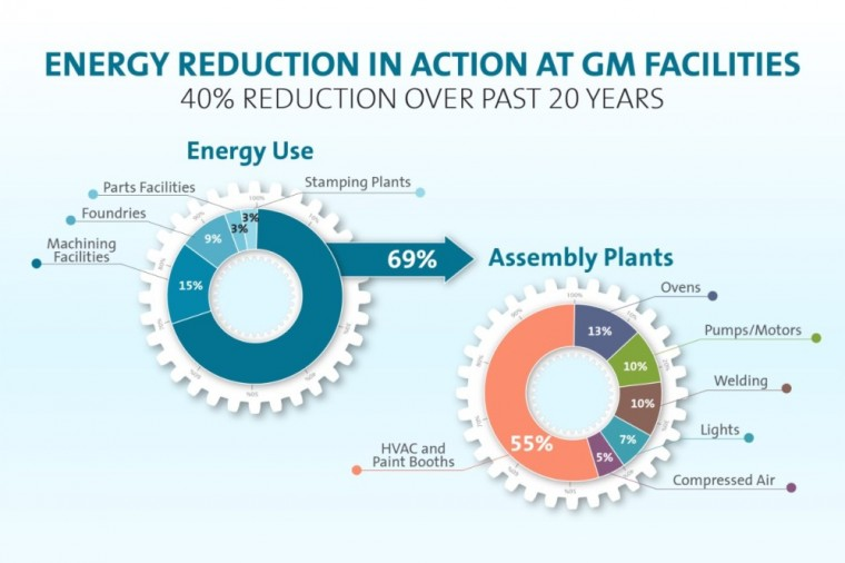 GM National Energy Action Month Infographic