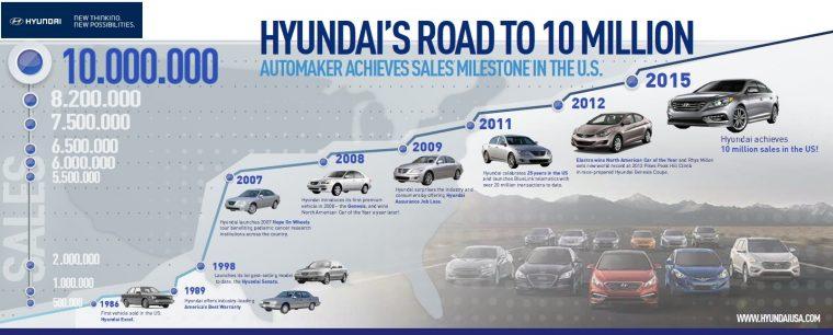 Hyundai Achieves 10 Million Sales in America