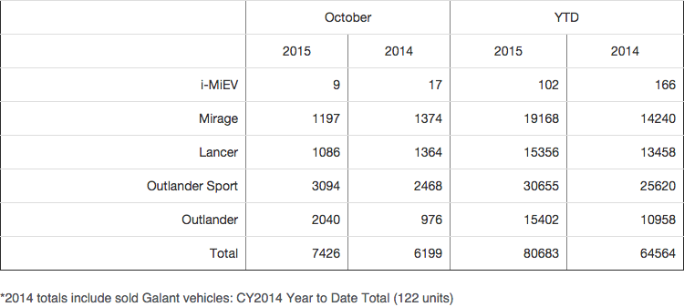 Mitsubishi October Sales Chart