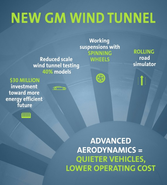 New GM Wind Tunnel at Warren Campus