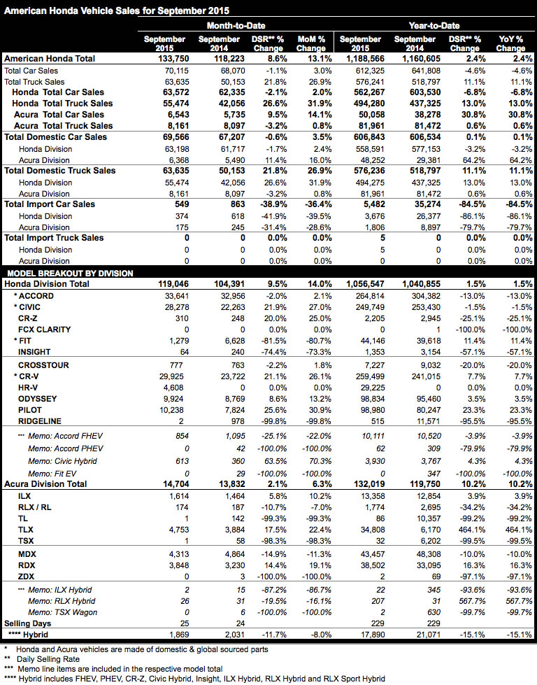 Honda September 2015 sales