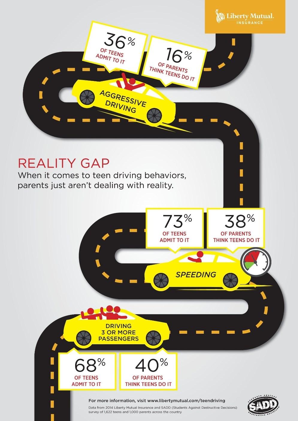 Liberty Mutual Insurance Infographic