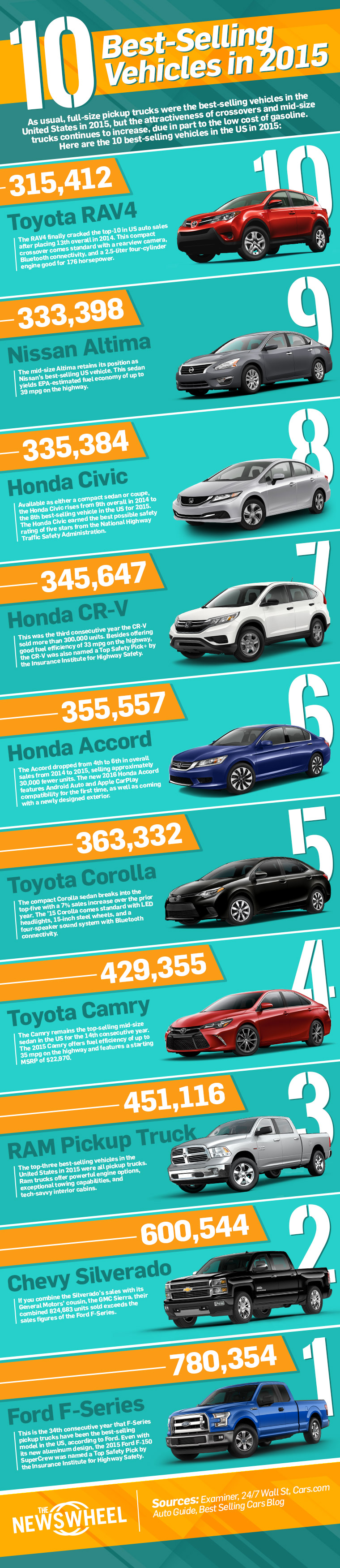 The 10 best selling automobiles in the US include the usual suspects and a few surprises