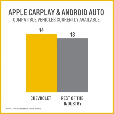 Apple CarPlay and Android Auto infographic