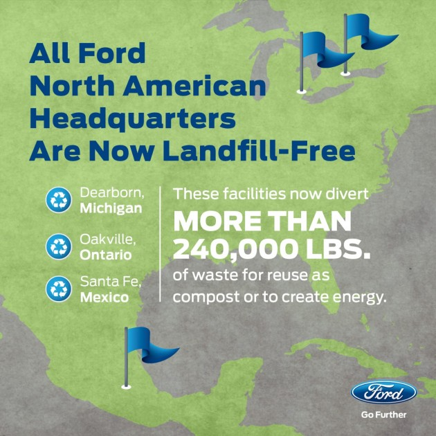 Ford North American World Headquarters facilities now landfill-free