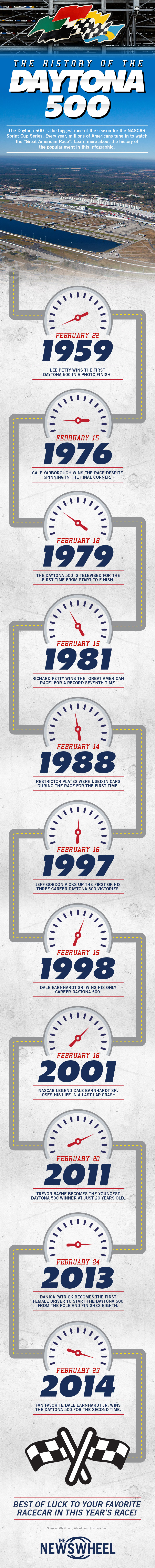 The history of NASCAR's Daytona 500 explained via an infographic
