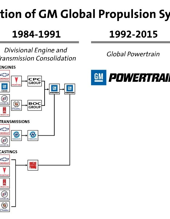 gm powertrain becomes gm global propulsion systems
