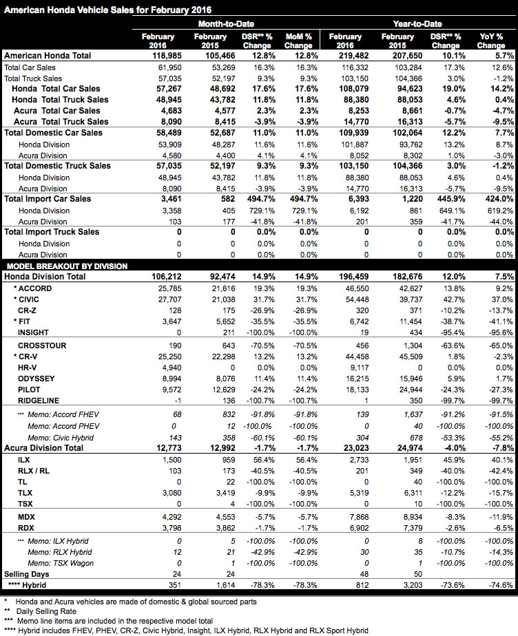 Honda February 2016 sales figures