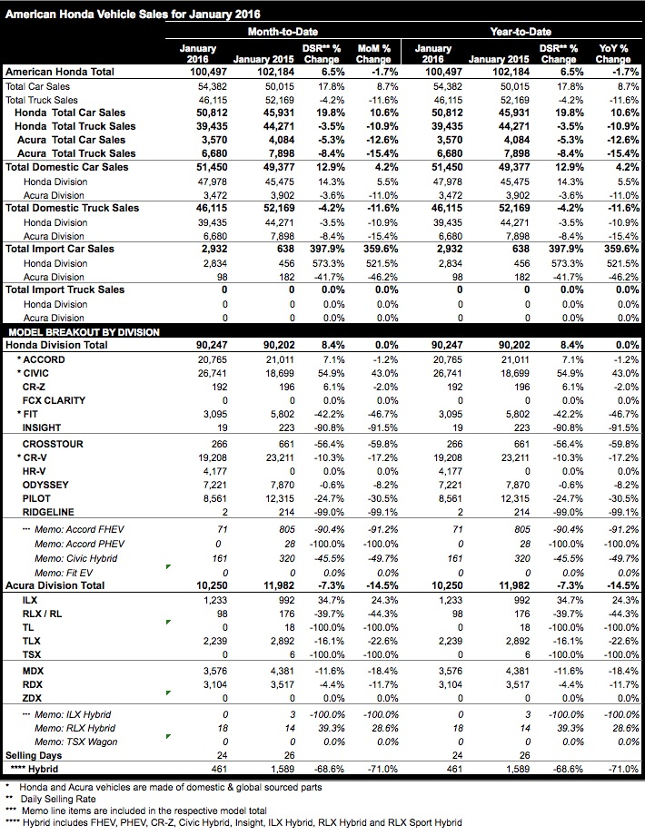 Honda and Acura January 2016 sales figures