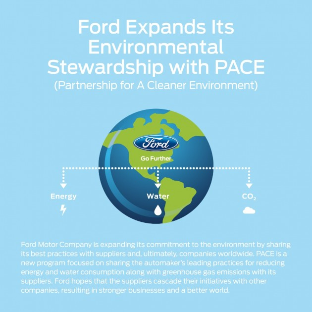 Ford's PACE Program outlined at the G7 Alliance on Resource Efficiency