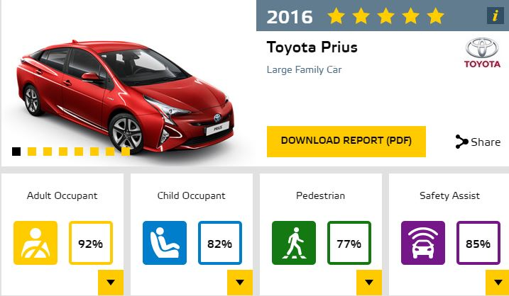 The 2016 Toyota Prius earned five stars from Euro NCAP
