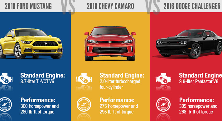 This new infographic shows a side-by-side among America's three most popular muscle cars, the Dodge Challenger, Ford Mustang, and Chevrolet Camaro.