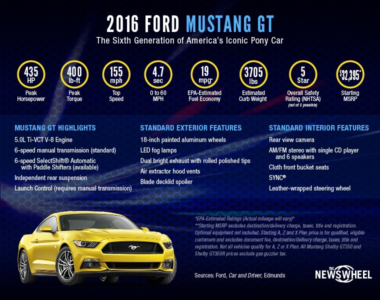This infographic breaks down the jaw-dropping performance numbers of the 2016 Ford Mustang GT