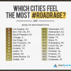 Cities with the Most Road Rage
