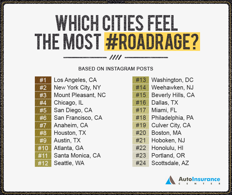 The Worst Out Of State Drivers In Your State: New Instagram Study Shows America's Road Rage Habits