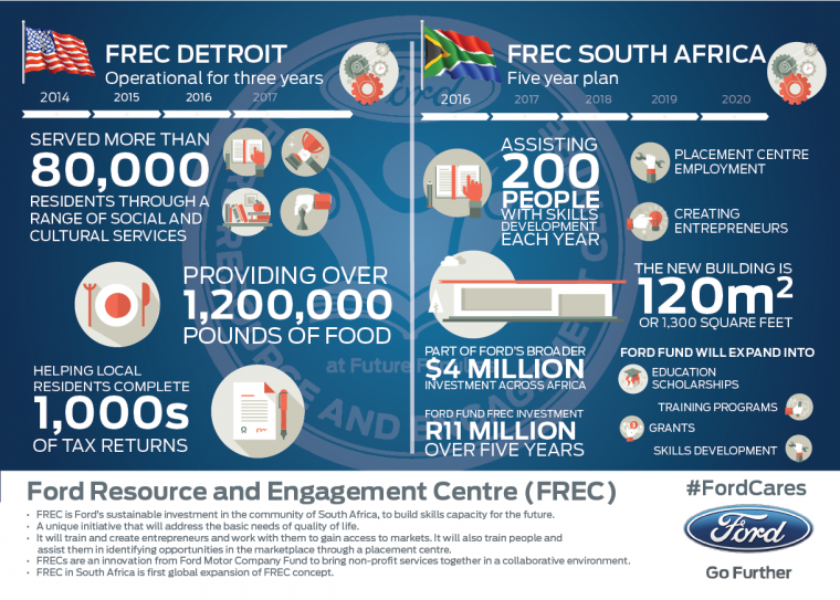 Ford Resource and Engagement Center South Africa