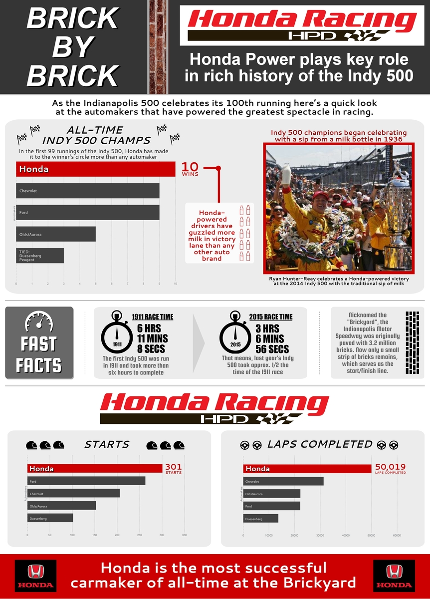 "Honda Indy 500 infographic ""Brick by Brick"""