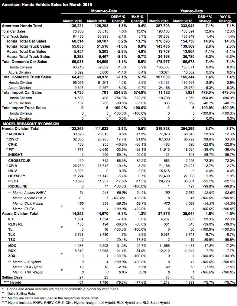 March 2016 Honda and Acura sales results