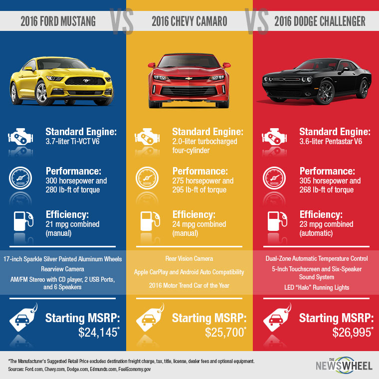 The World Greatest 1968 Dodge Charger Rt in addition Infographic Ford Mustang Vs Chevy Camaro Vs Dodge Challenger besides 1970 DODGE CHARGER CUSTOM 185795 also Rocket Bunny Nissan 180sx V1 as well Challenger Srt Demon. on dodge challenger muscle car