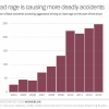 NHTSA Road Rage Fatal Accidents