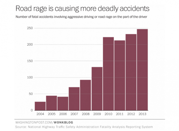 NHTSA Road Rage Fatal Accidents