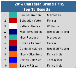 2016 Canadian Grand Prix - Top 10 Results