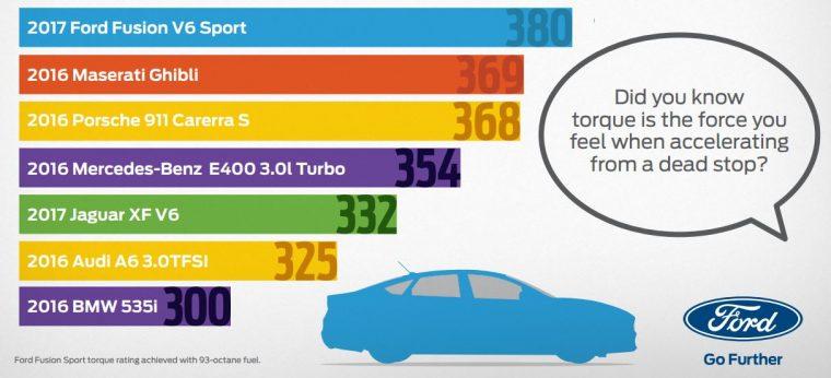 2017 Ford Fusion V6 Sport torque
