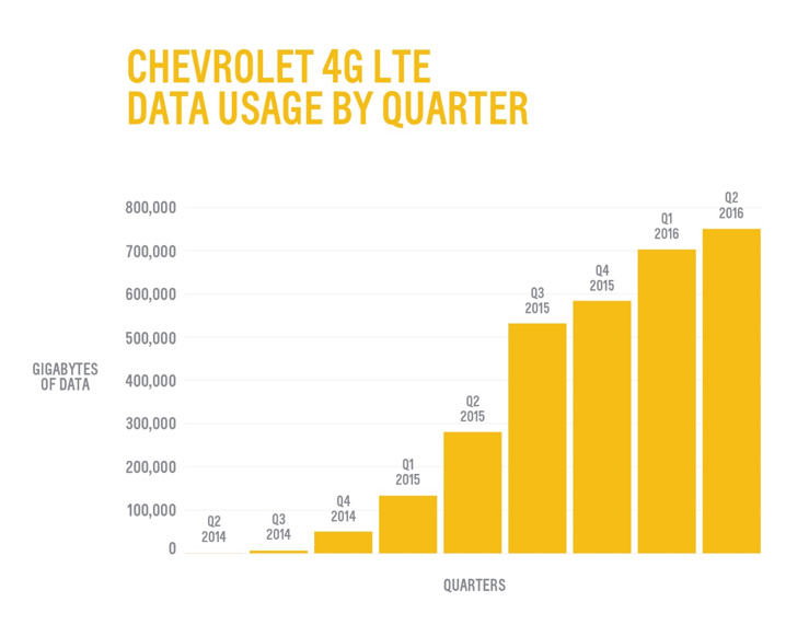Chevy 4G LTE data by usage chart