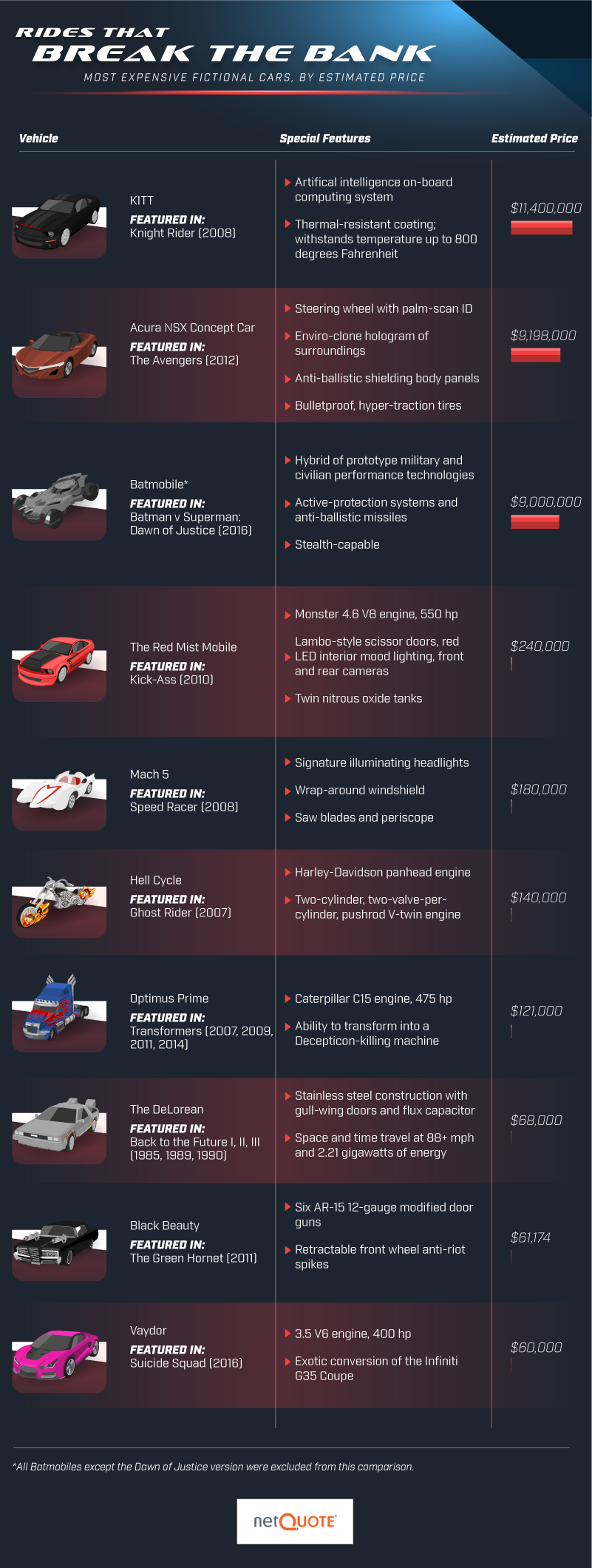 Most expensive movie and television cars infographic