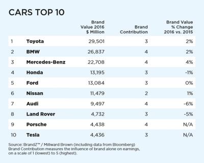 Top 10 Most Valuable Car Brands 2016