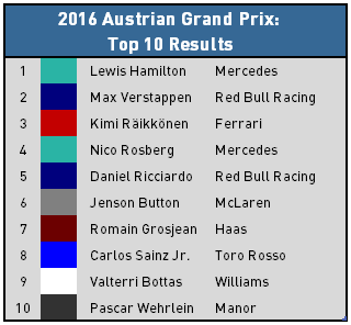 2016 Austrian Grand Prix - Top 10 Results