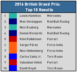 2016 British Grand Prix - Top 10 Results