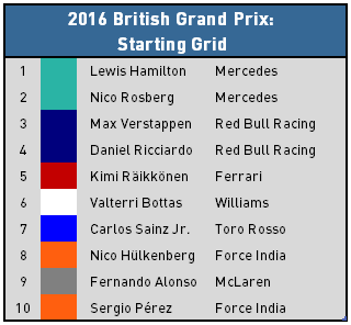 2016 British Grand Prix - Starting Grid