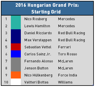 2016 Hungarian Grand Prix - Top 10 Starters