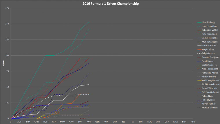 2016 Formula 1 Drivers Championship Progress