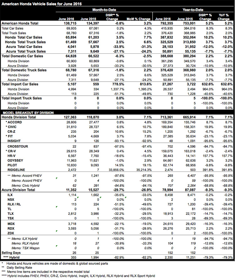 Honda sales June 2016 chart
