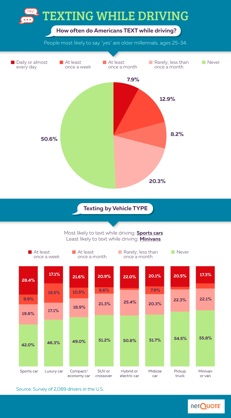 How often are Americans texting while driving survey from NetQuote
