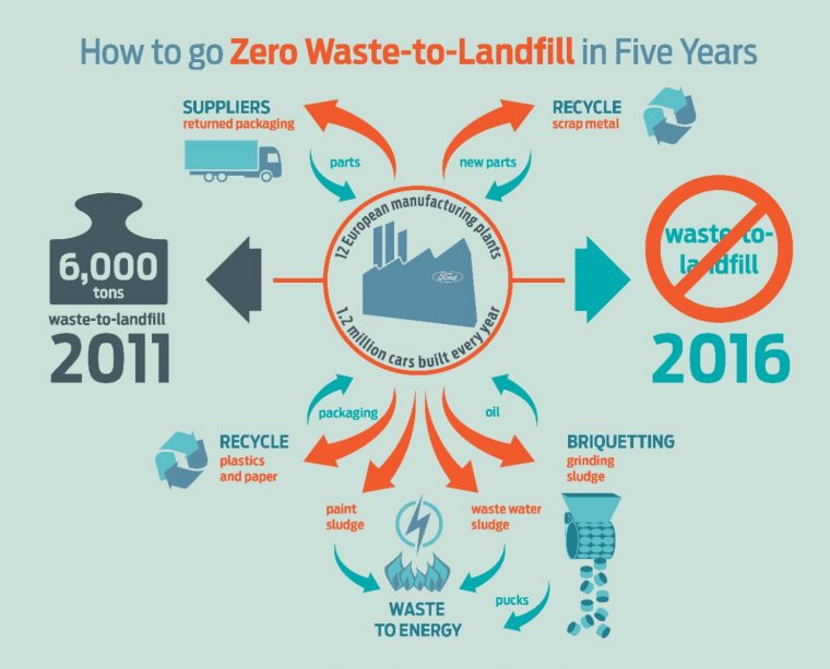 Ford zero-to-landfill EU