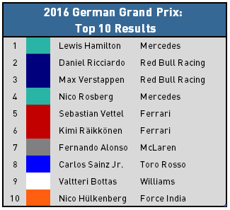 2016 German Grand Prix - Top 10 Finishers
