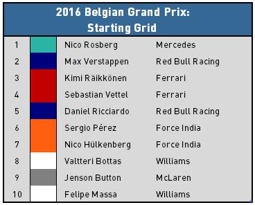 2016 Belgian Grand Prix Recap - Top 10 Starters