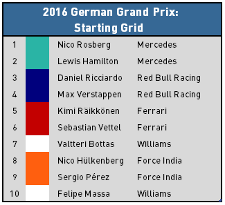 2016 German Grand Prix - Top 10 Starters